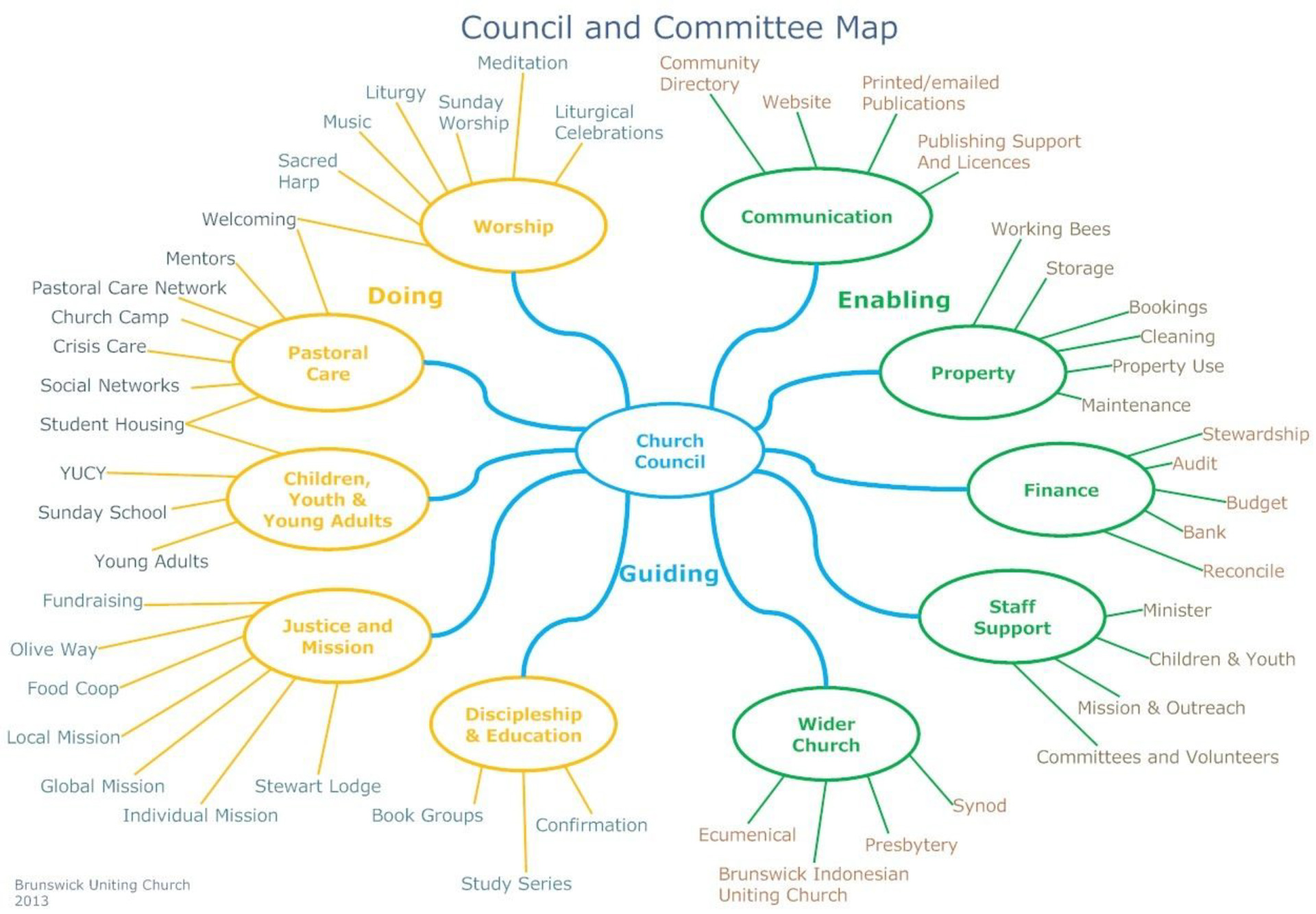 BUC Committee Map